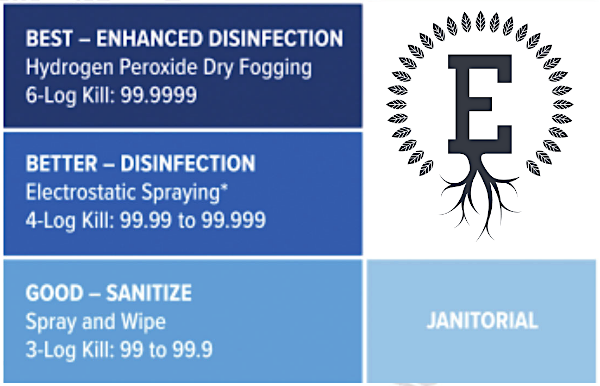 good - sanitize - better - disinfection, electrostatic spraying - best - enhanced disinfection - hydrogen peroxide dry fogging